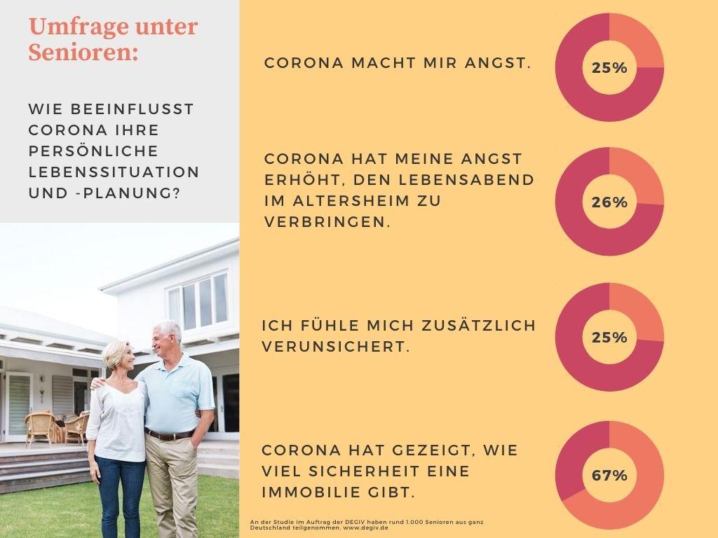 Infografik 2 - DEGIV Studie 2020