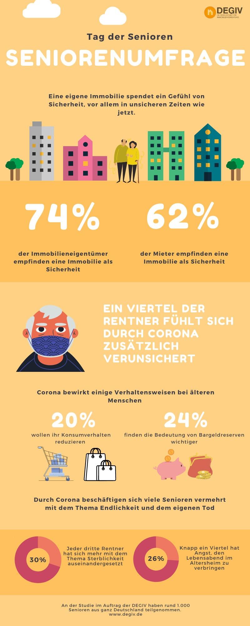 Infografik 1 - DEGIV Studie 2020