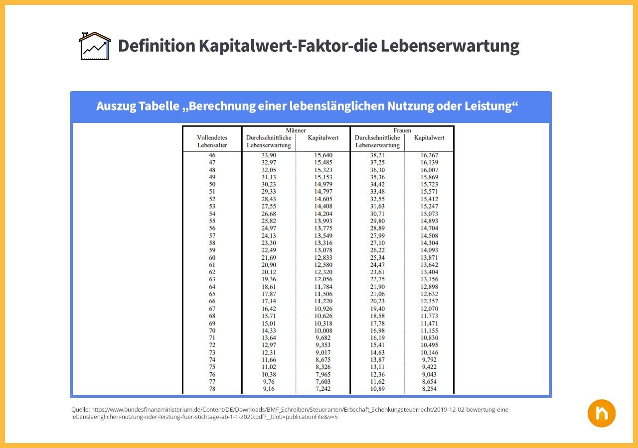 Lebenserwartung und Kapitalwert Tabelle Niessßbrauch